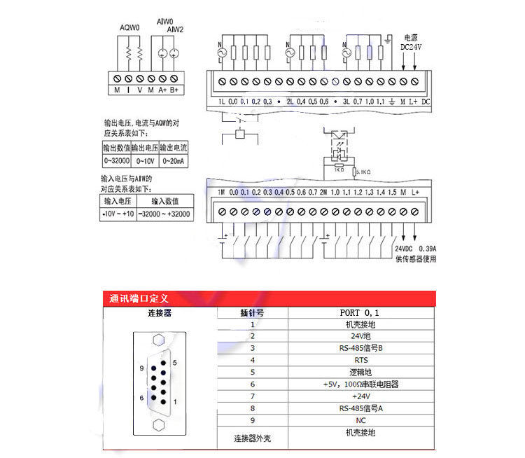 PLC S7-200/CPU224XP DC/ DC/RLY 2AD1DA 14 input 10 relay